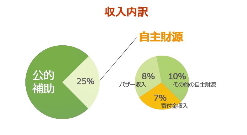 graph_data